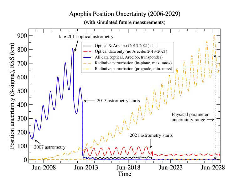 Perturbations and Predicted Uncertainties for Apophis