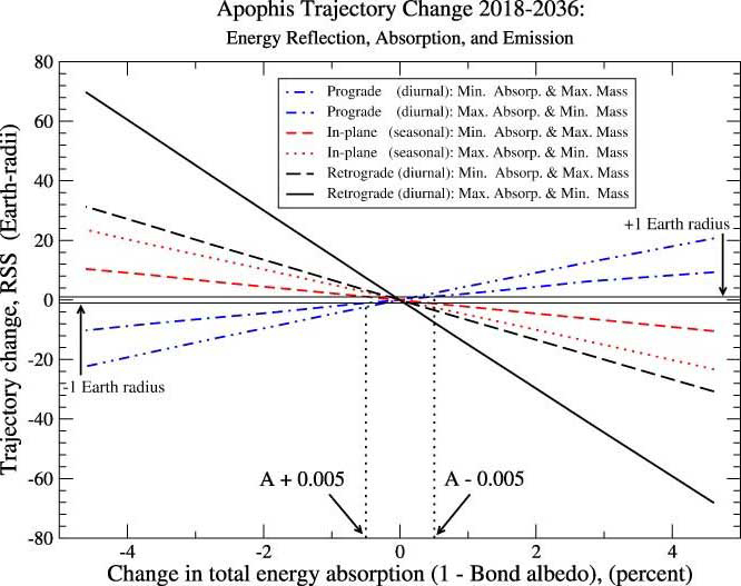 The potential change in Apophis' position by 2036 caused by altering energy absorption for the extreme spin pole and mass combinations shown (the most effective and least effective cases) starting in 2018. Figure by J. Giorgini (JPL).
