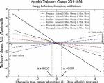 Apophis Trajectory Change