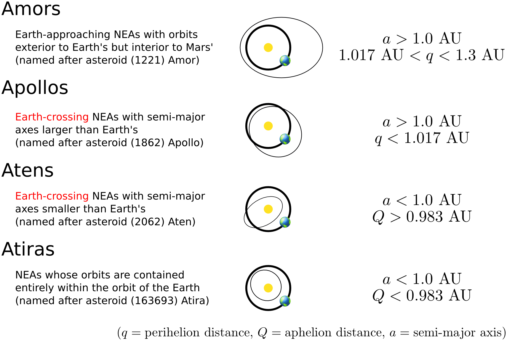 NEA Orbit Types