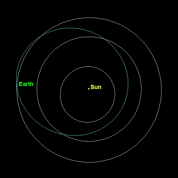 near earth asteroids earth's orbit - 600×600