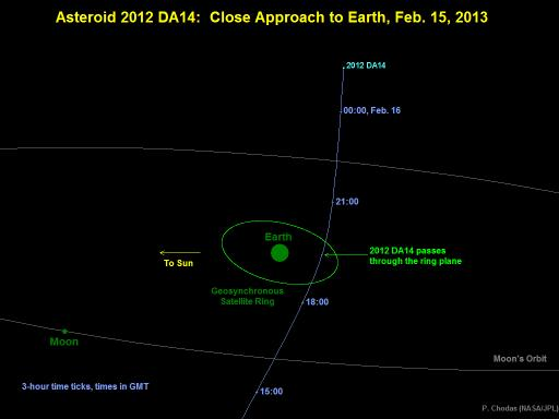 Diagram showing Asteroid 2012 DA14's passage by the Earth on February 15, 2013.
