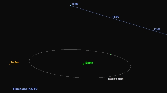 This is a graphic depicting the orbit of asteroid 2015 TB145. The asteroid will safely fly past Earth slightly farther out than the moon's orbit on Oct. 31 at 10:05 a.m. Pacific (1:05 p.m. EDT and 17:05 UTC). Image credit: P. Chodas (NASA/JPL - Caltech)