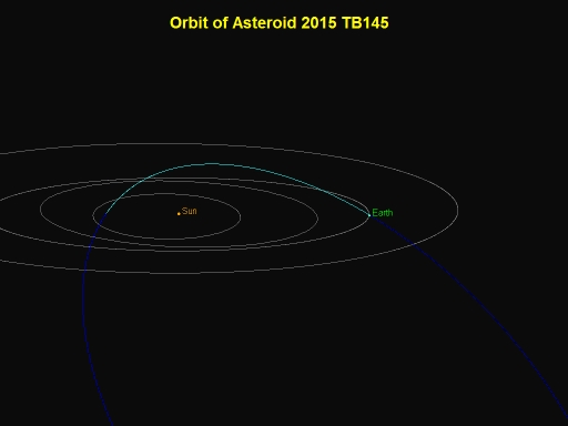 Another view of the orbit of asteroid 2015 TB145. Image credit: P. Chodas (NASA/JPL - Caltech)