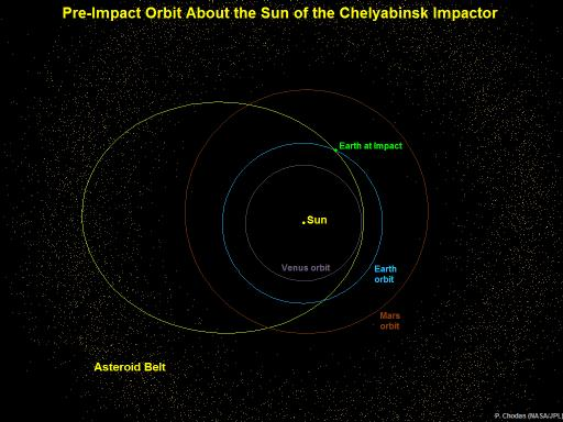 Diagram 3: Heliocentric orbit of asteroid that impacted near Chelyabinsk Russia