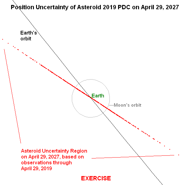 Position uncertainty of asteroid 2019 PDC on April 29, 2027 (based on observations through April 29, 2019)