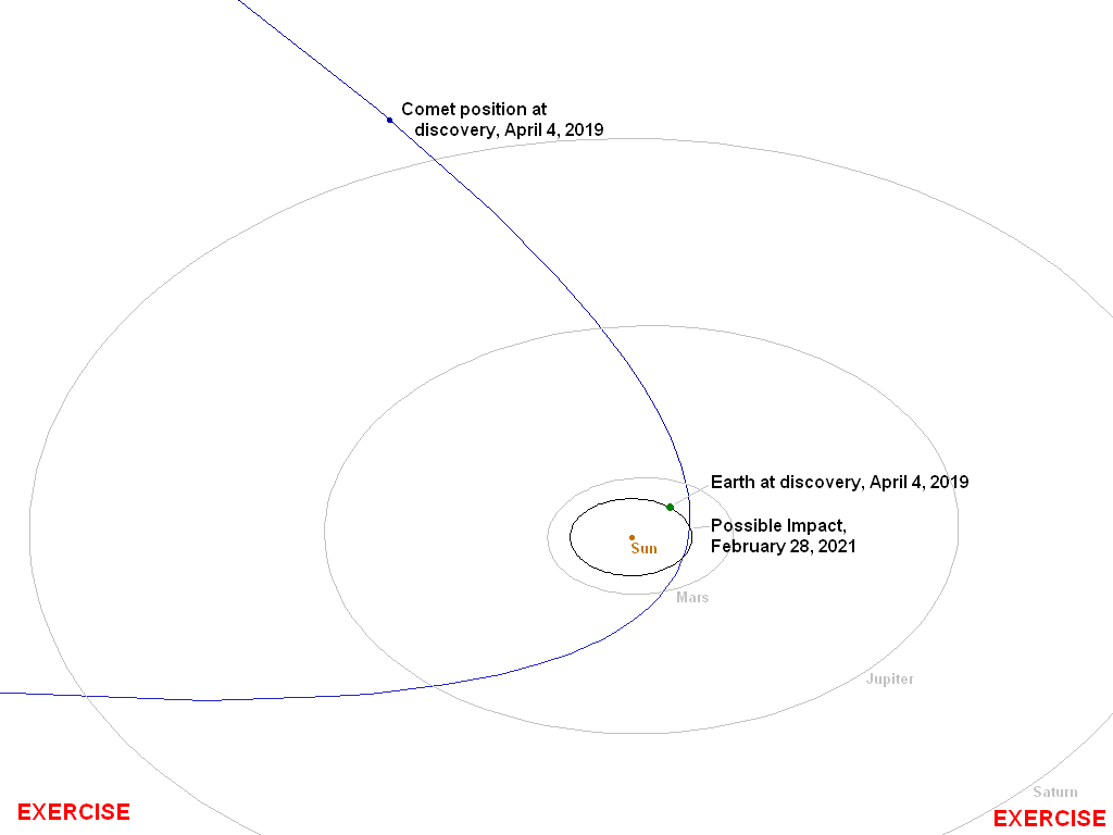 Orbit of Comet C/2019 PDC